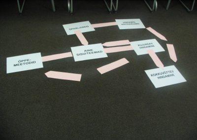 Õppeprotsessi planeerimise etapid (rühm I)