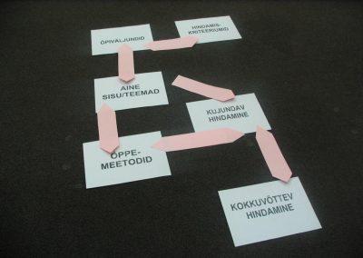 Õppeprotsessi planeerimise etapid (rühm II)